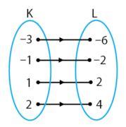 contoh soal relasi  fungsi matematika smp  idschool