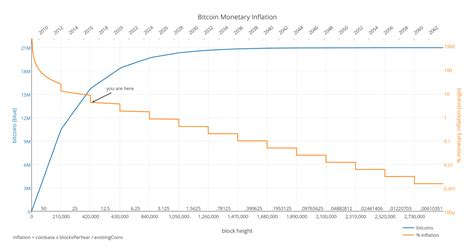 bitcoin quantity bitcoin the new gold or the currency of the future