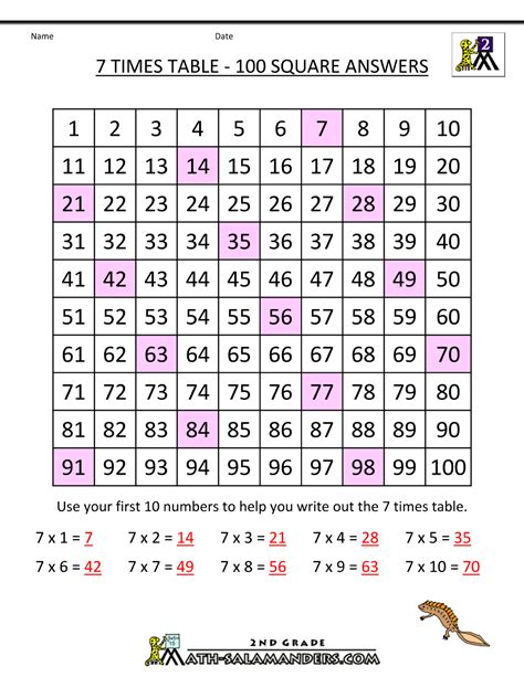 7 Times Table by 7 Times Table
