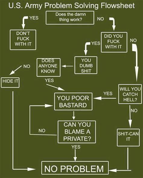 problem solving flowchart us army problem solving flow chart humor