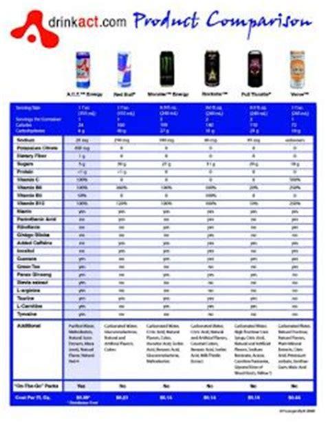 best 0 calorie energy drink 43 best images about soda fluids colas on
