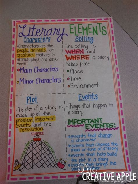 theme definition for elementary students the creative apple literary elements anchor chart and