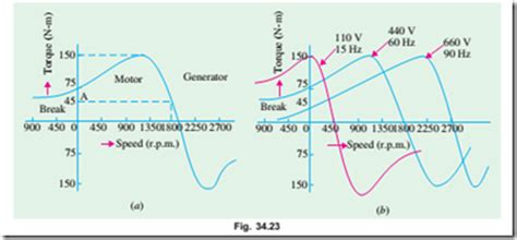 induction motor voltage vs torque induction motor torque speed curve electric equipment