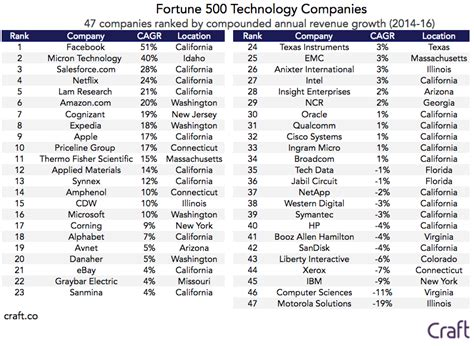 fortune 500 companies list fortune 500 fastest growing and shrinking companies craft