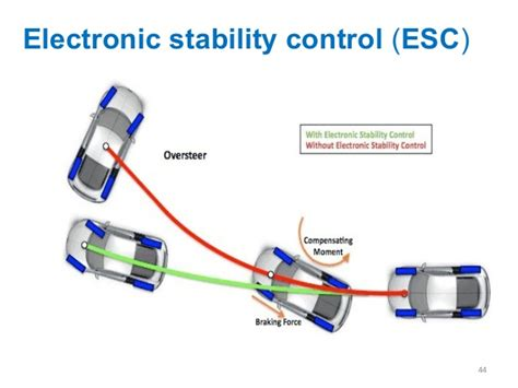 esc esp vsc time for a global electronic stability adaptive cruise control electronic brake force distribution traction