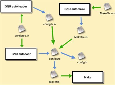 makefile pattern substitution exles autotut using gnu auto conf make header