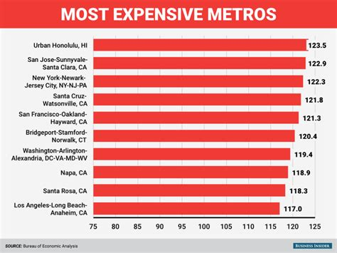 least expensive cities in the us here are the most and least expensive places to live in america