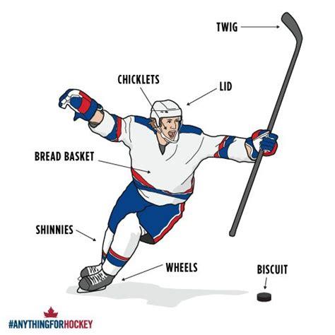 Floor Hockey Unit Plan Elegant Ice Hockey Vocabulary Szukaj W | floor hockey vocabulary meze blog