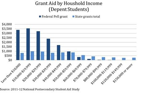 Average Income For Mba Need Based Financial Aid by States Merit Based Aid Undermines The Aim Of The Federal