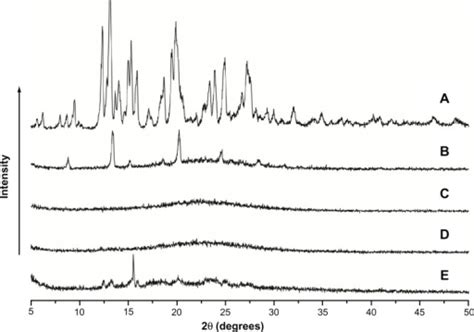 silica x ray diffraction pattern f5 ijn 7 5807 increasing the oral bioavailability of