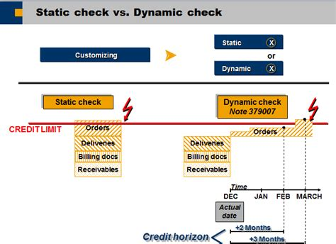 customizing settings for dynamic credit check erp sd