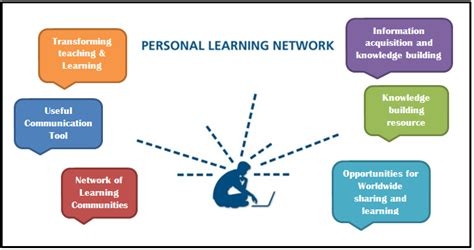 self design home learners network tag personal learning network joe sabado student