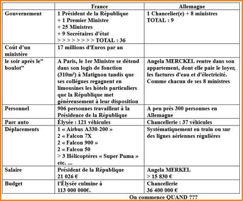 Lettre De Motivation Lycée Franco Allemand 12 Lettre De Motivation Allemand Format Lettre