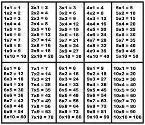 Herunterladen multiplikationstabelle stockillustration 9706999