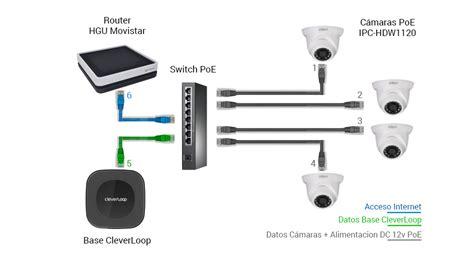 camaras poe esquema kit videovigilancia poe blog cleverloop