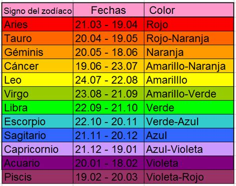 cancer colors zodiac el blog de los chacras abril 2010