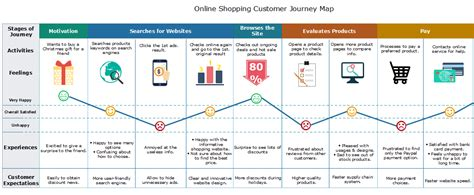 Customer Journey Map Templates How To Create Client Journey Map Template