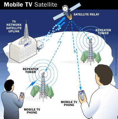 mobile phone satellite mobile tv broadcasts howstuffworks