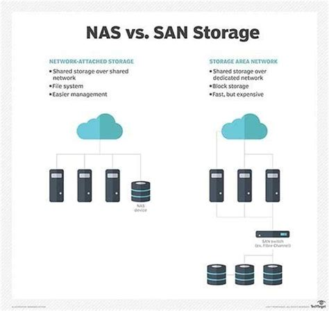 nas san what is storage area network san definition from