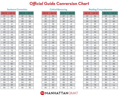 Gre Score Table Og 13 Conversion Guide Verbal Gmat