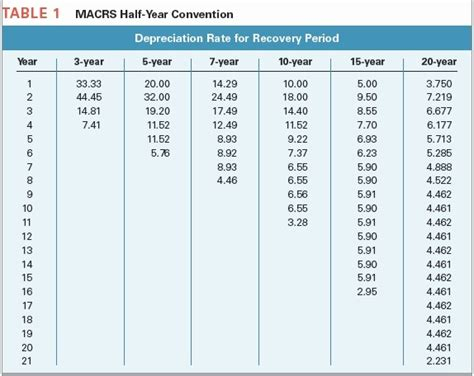 table for 5 year table 1 macrs half year convention depreciation ra