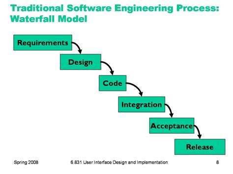process designer software 6 831 l2 user centered design