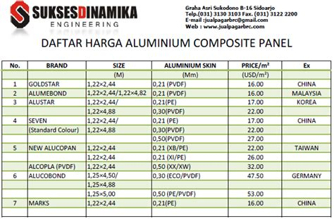 Harga Acp Seven Per Lembar Bekas aluminium composite panel daftar harga