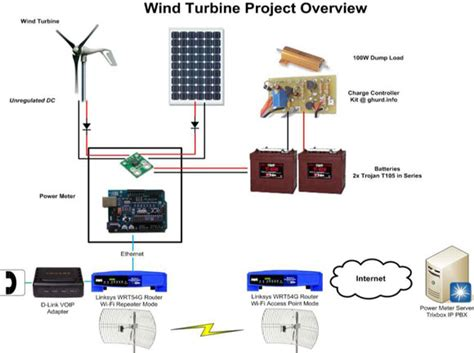 solar system setup for home energy saving diy solar wind power systems