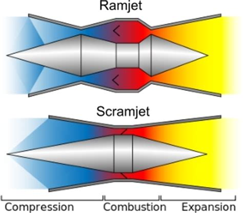 Are Scramjets and Ramjets the same?   Deskarati