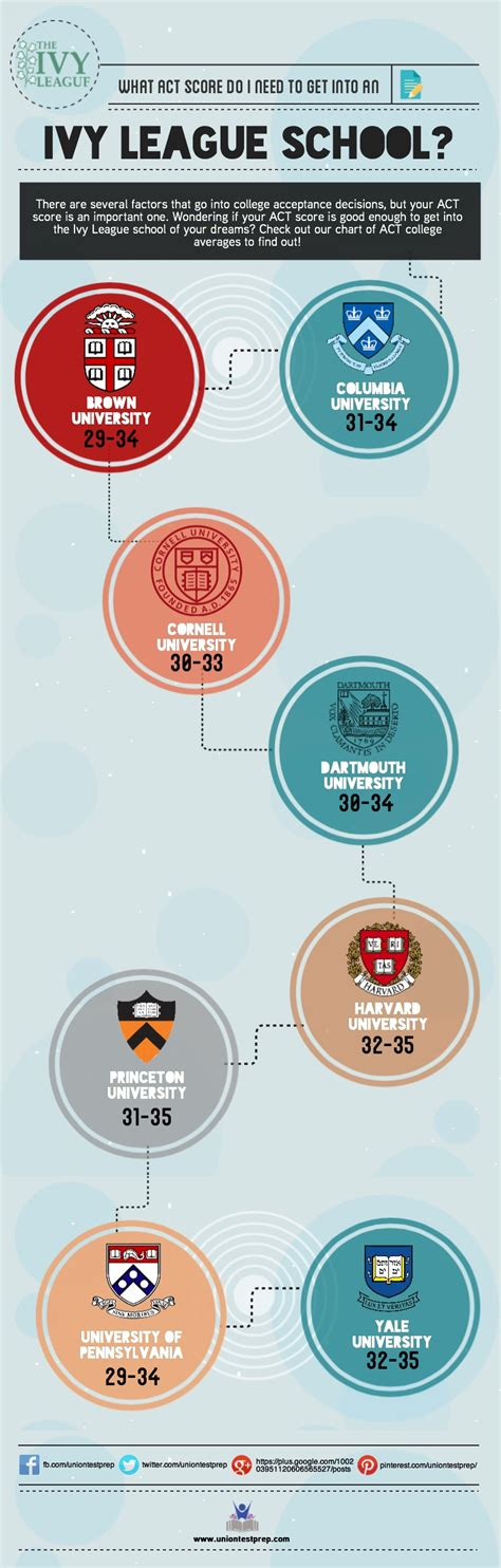 What Do You Need To Get Into Harvard Mba by What Act Score Do I Need To Get Into An League School