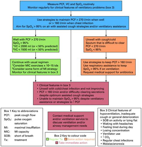 guidelines   physiotherapy management   adult medical spontaneously breathing
