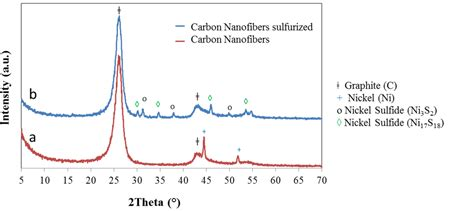xrd pattern for graphite inorganics free full text if ws2 nanostructured carbon