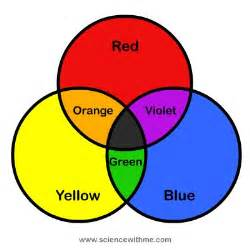 what two colors make blue paint 104 best colour wheel images on color theory