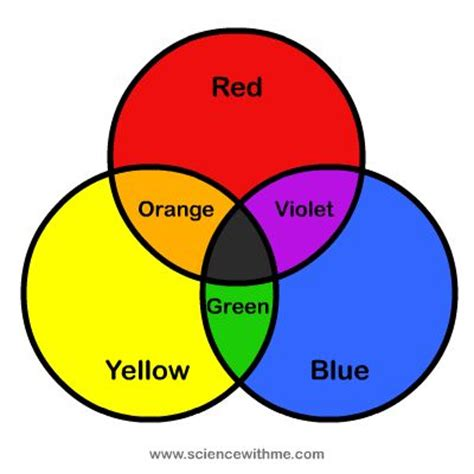 104 best colour wheel images on color theory colors and elements