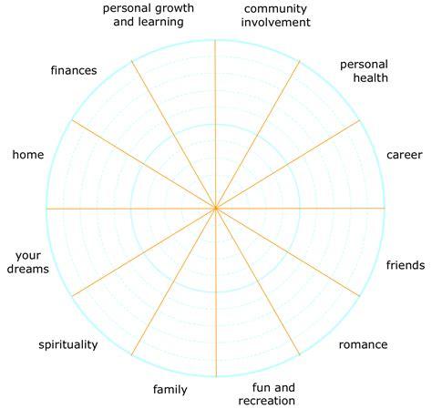 Wellness Wheel Worksheet by Wellness Wheel