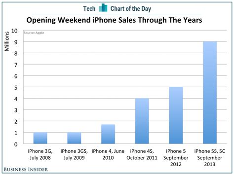 iphone sales apple s opening weekend iphone sales in context business insider