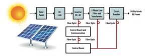 fiber optics in solar energy applications eeweb avago technologies tech community
