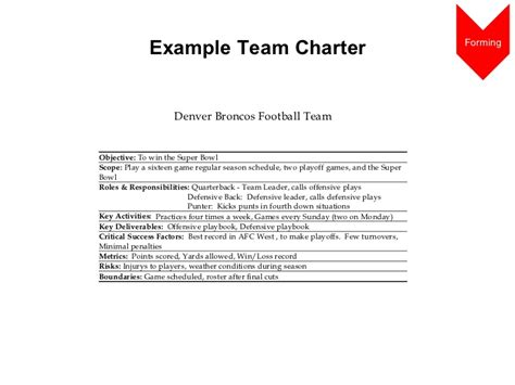 team charter template team building