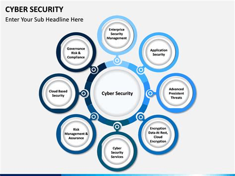 Cyber Security Powerpoint Template Sketchbubble Cyber Security Program Template