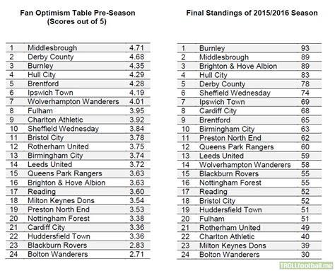 Chionship Table by Chionship Fan Pre Season Optimism Table Vs