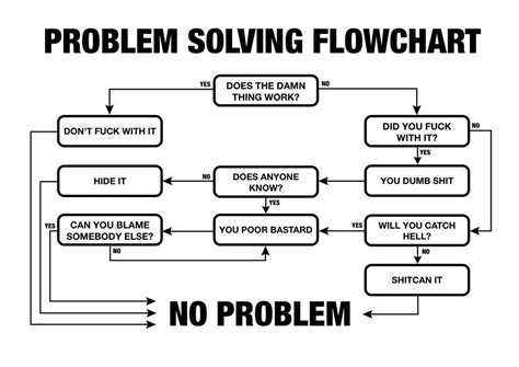 flowchart problems problem solving flowchart random rants