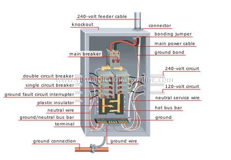 panelboard wiring diagram subpanel wiring elsavadorla