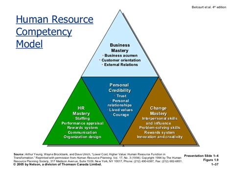 challenges of human resource managers challenges of hrm