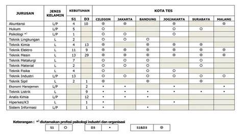 lowongan kerja bumn pt krakatau steel juli 2015 portal lowongan kerja