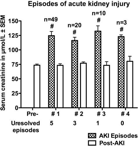 creatinine 0 76 mg dl acute kidney injury in decompensated cirrhosis gut
