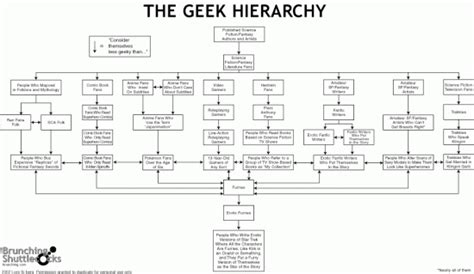 hierarchy flow chart the hierarchy a flowchart the sue