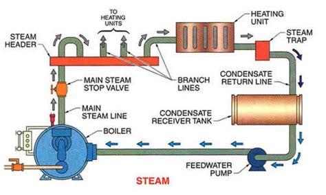 how a steam boiler system works seminars