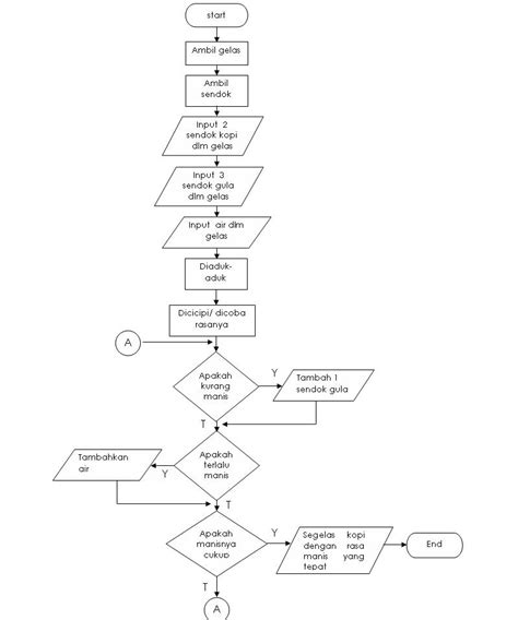 flowchart membuat kopi algoritma dan flowchart darus s weblog