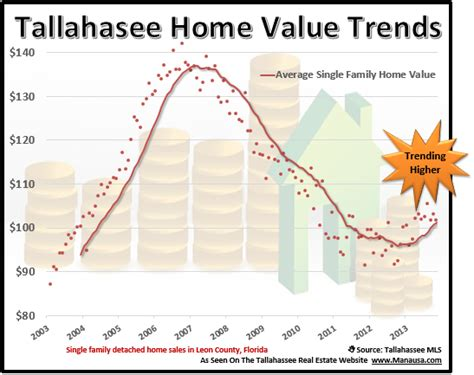why home values will continue higher for most