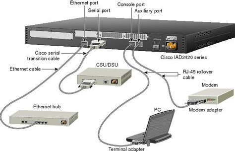 serial port in use cisco iad2420 series integrated access devices start